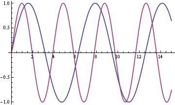 graphs of sin(t) and sin(φ t)