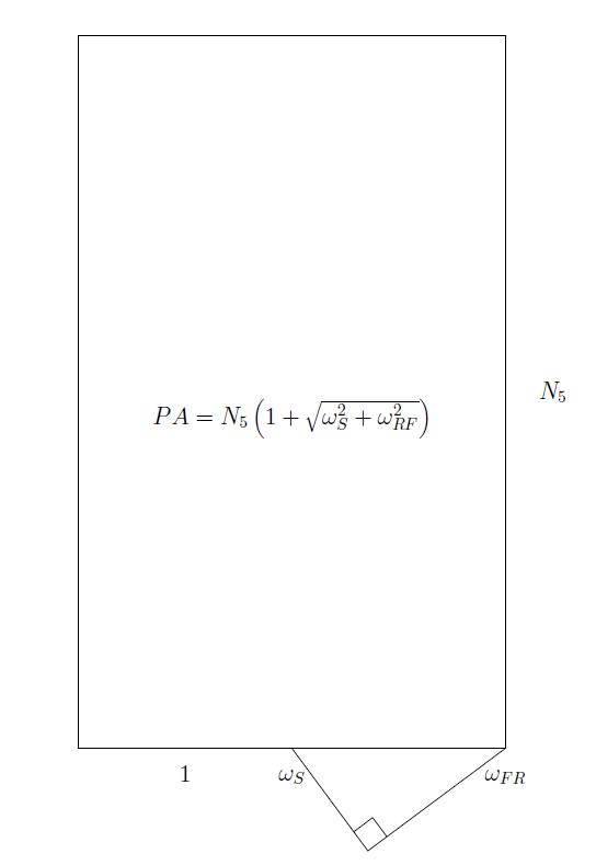 Geometric representation of Zwicker's annoyance formula