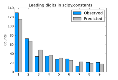 Benford S Law And Scipy