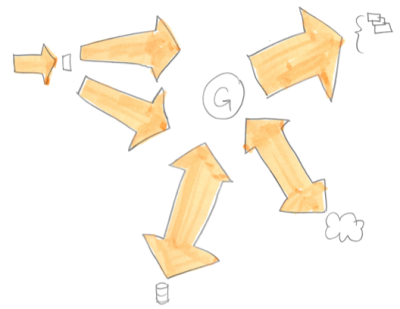 Visualizing software development effort