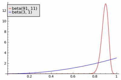 beta(91,11) versus beta(3,1)