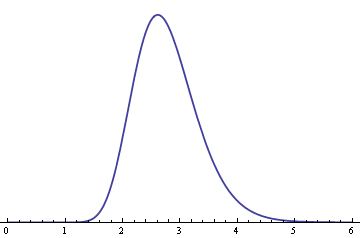 plot of log-normal(1, 0.2) density