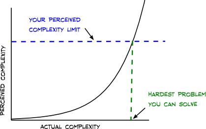 graph of perceived complexity versus actual complexity