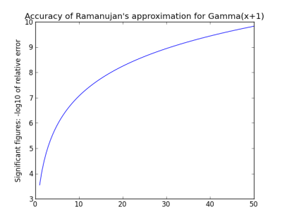 plot of precision of Ramanujan's approximation