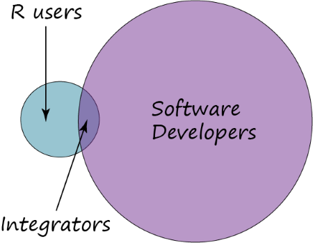 Venn diagram of R users, software developers, and integrators