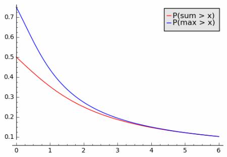 The single big jump principle