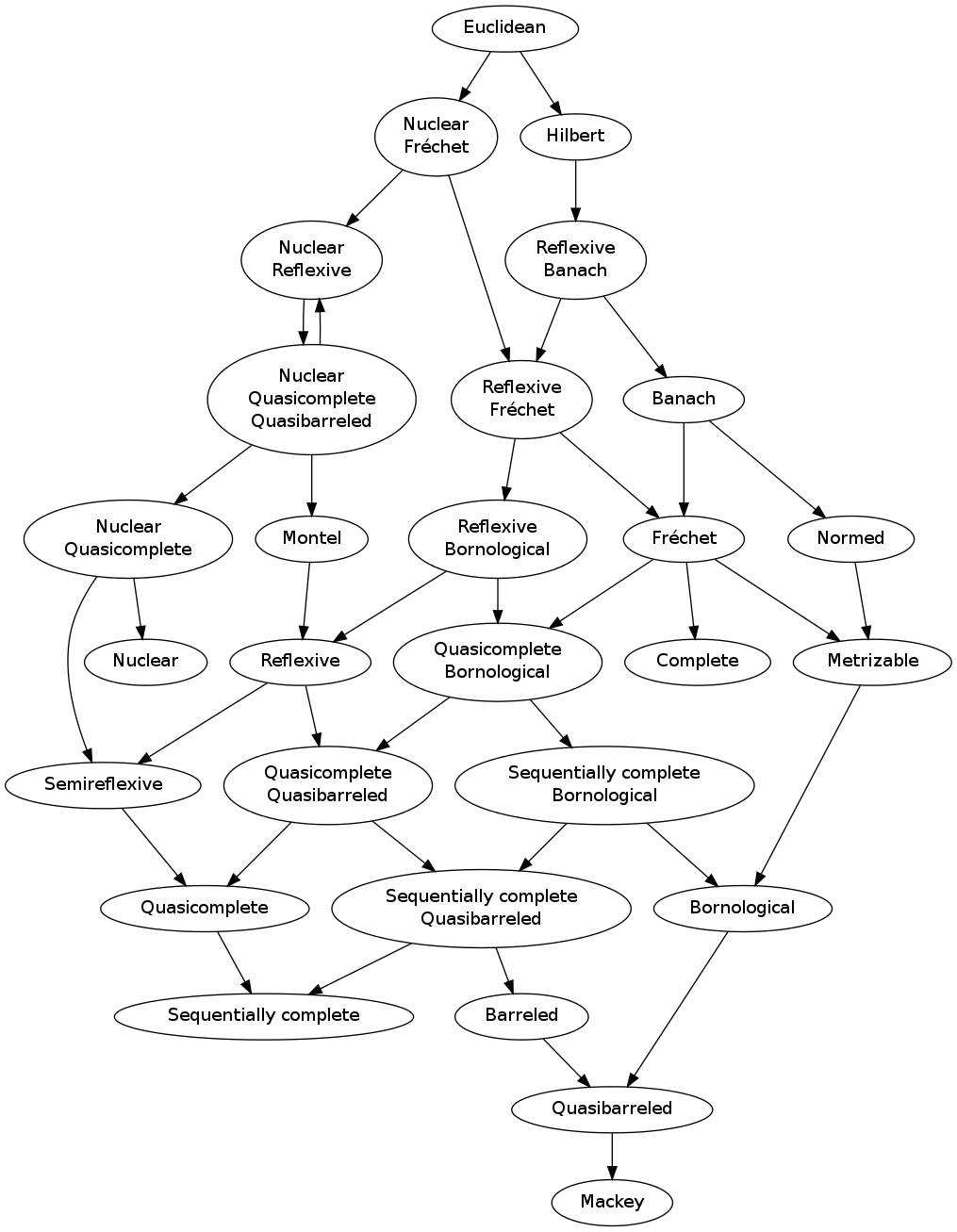 see the graphviz file for a text version of this diagram