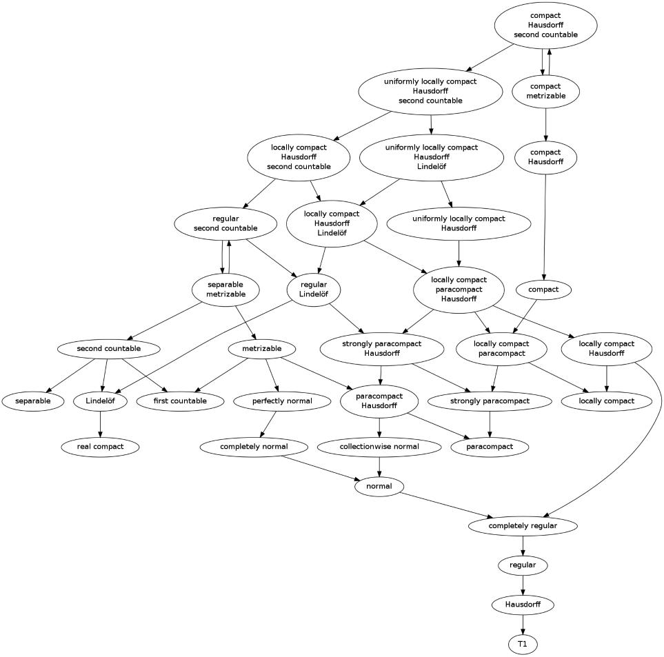 topological properties diagram