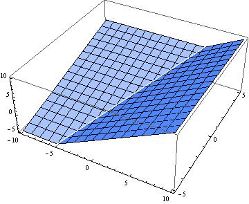 Soft maximum for convex optimization