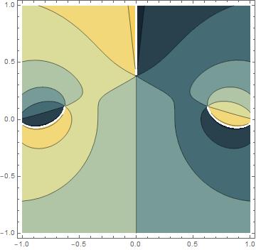 filter contour plot