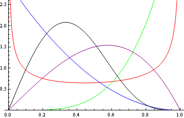Density plots of the Kumaraswamy distribution