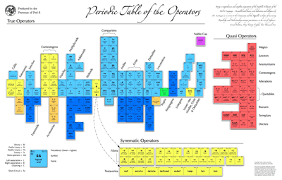 Periodic table of Perl 6 operators