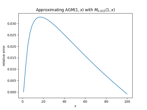 Approximating AGM$(1, x)$ with $M_{0.415}(1, x)$