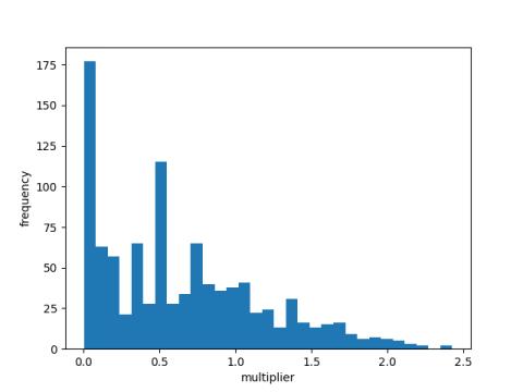 Histogram of aliquot ratios