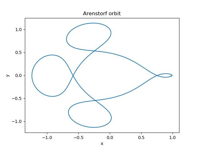 Arenstorf orbit