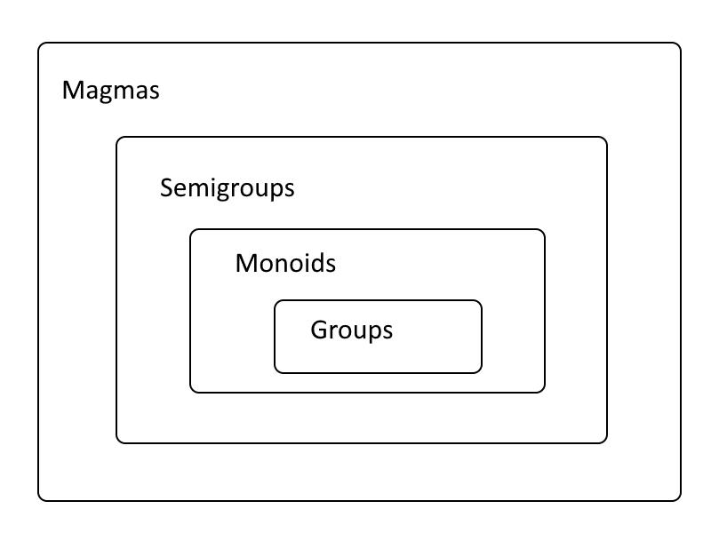 Weak groups: semigroups, monoids, quasigroups, loops, etc