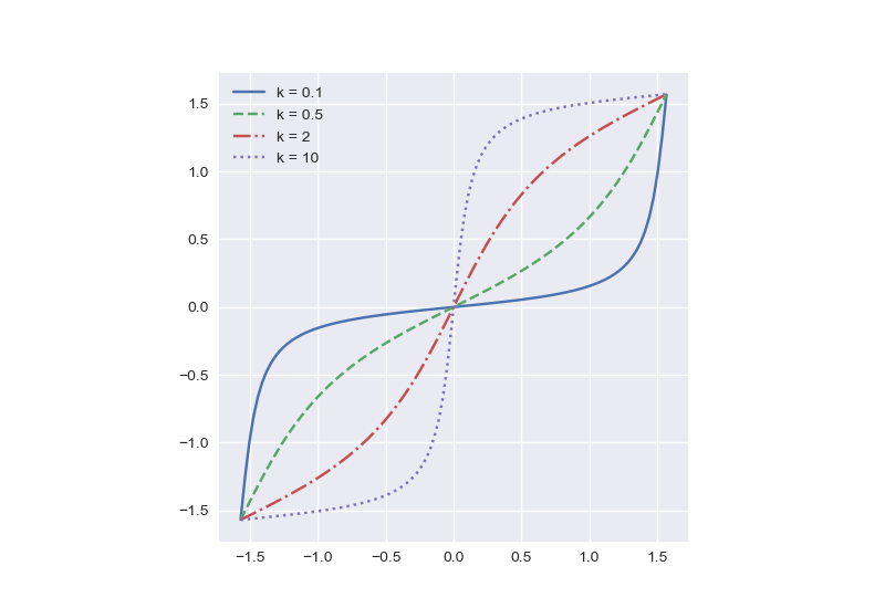 Plot of atan( k tan(x) ) for varying k