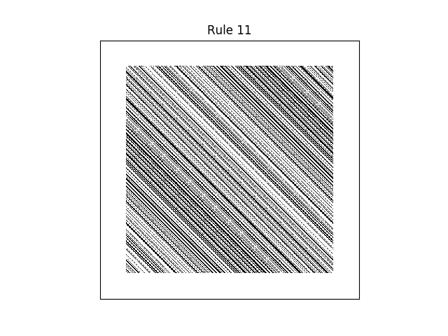 rule 11 with random initial conditions