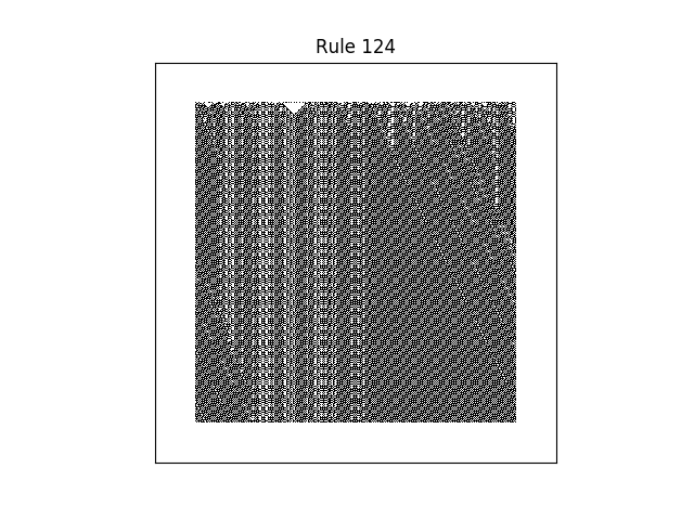 rule 124 with random initial conditions
