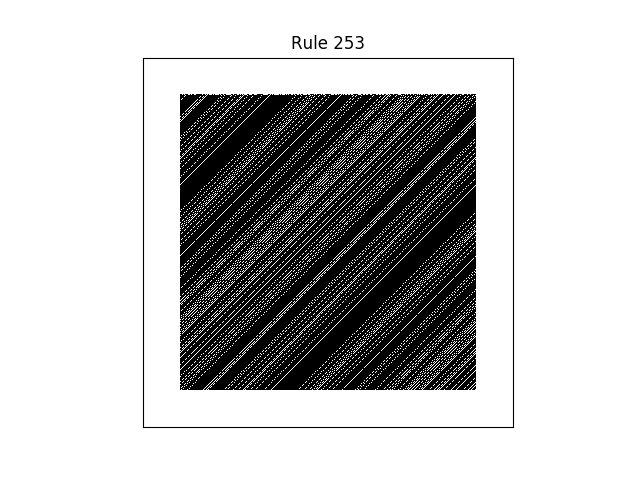 rule 253 with random initial conditions
