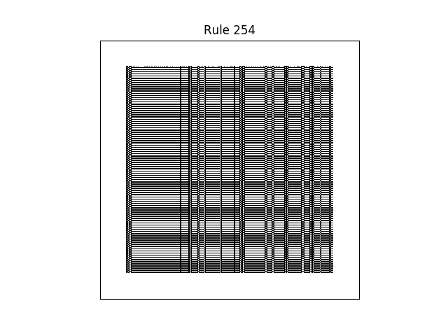 rule 254 with random initial conditions