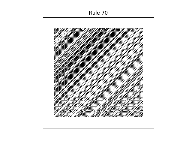 rule 70 with random initial conditions
