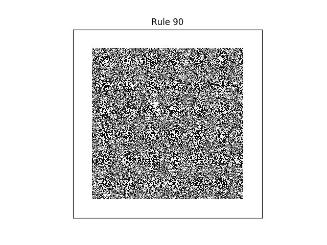 rule 90 with random initial conditions
