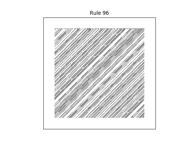 rule 96 with random initial conditions