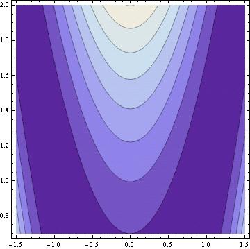 Rosenbrock banana function | Optimization test case