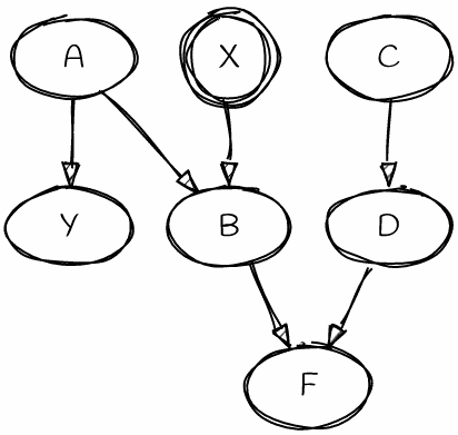 Bayesian network | directed acyclic graph (DAG)