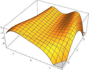 Plot3D[f[x, y], {x, -1.5, 1.5}, {y, -0.5, 2.5}]