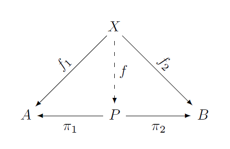 Commutative diagram for categorical product