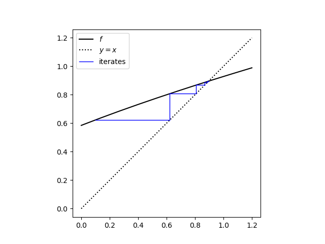 cobweb plot for iterations of f1