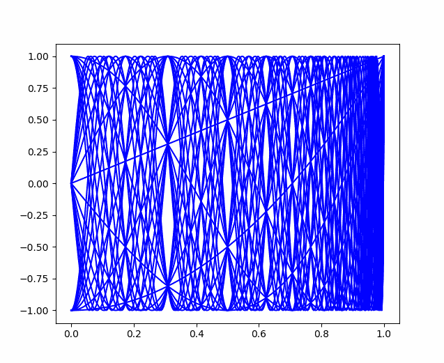 Plot of first 30 Chebyshev polynomials