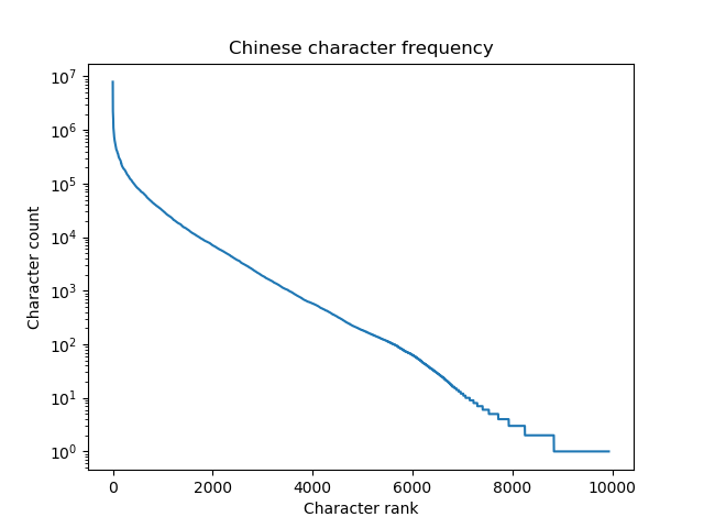 Plotting Chinese character frequency, log scale