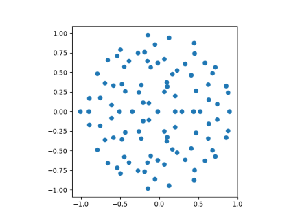 eigenvalues of 100 by 100 matrix