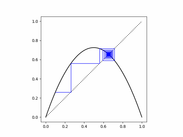 cobweb plot for logistic map, r = 2.9