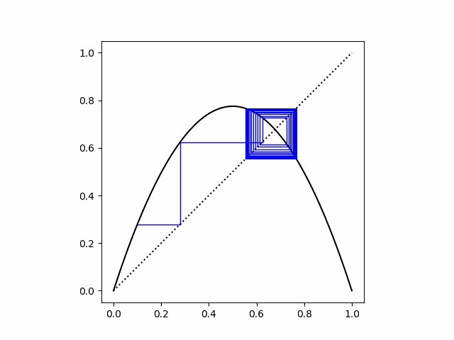 cobweb plot for logistic map, r = 3.1