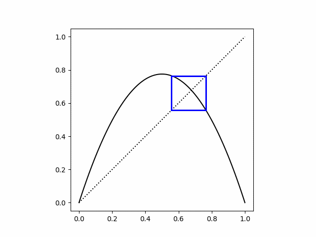cobweb plot for logistic map, r = 3.1, starting on attractor point