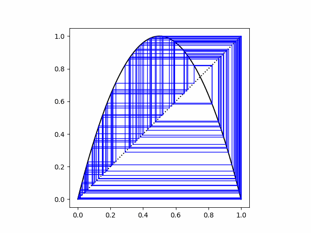 cobweb plot for logistic map, r = 4