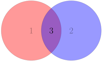 Venn diagram of comm parameters