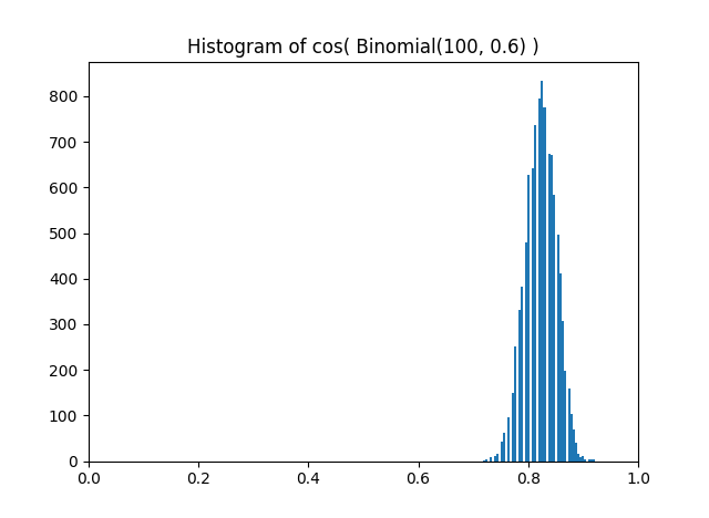 Histogram of samples from cos( Bin(100, 0.6) )