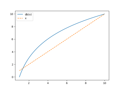 graph of x and 10 log_10(x)