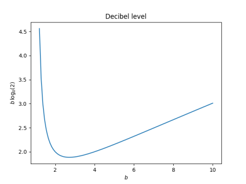dB level of 2 as base changes