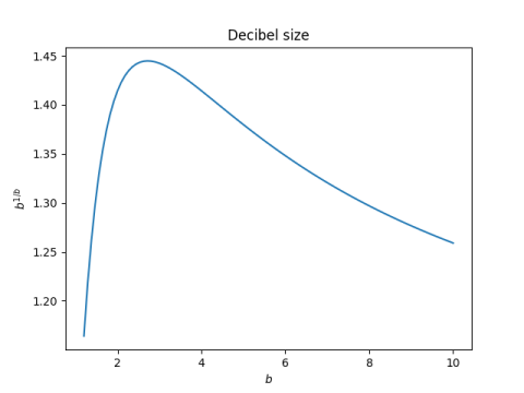Size of a decibel as the base varies