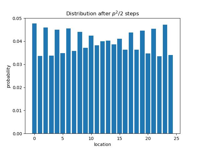 Distribution after p^2/2 steps