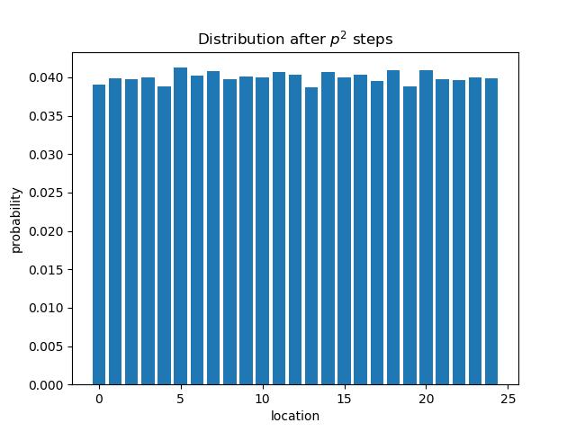 Distribution after p^2 steps