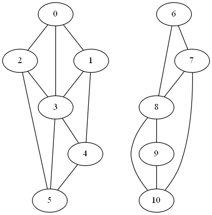 graph with two components