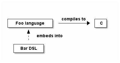 DITAA example