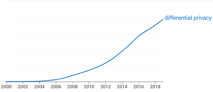 Graph rapidly rising from 2000 to 2019